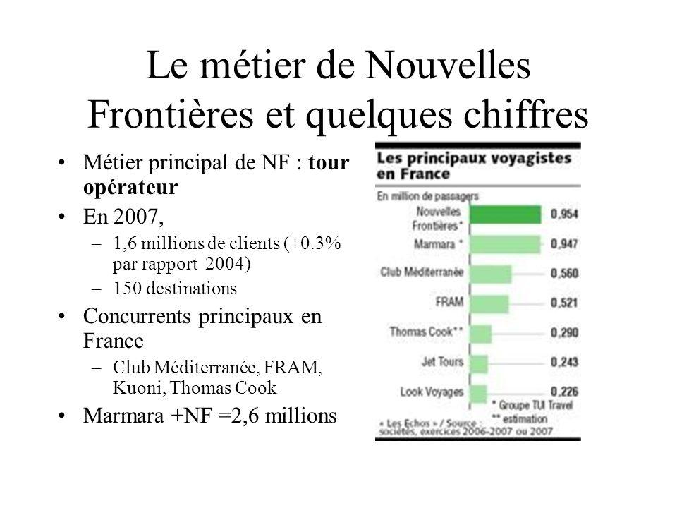 NF/TUI : un groupe touristique intégré Un réseau de 236 agences exclusives NF en France –Dont 2/3 en « succursales » et le reste en franchise Un réseau de 140 agences Havas Voyage multi-marques Un site de vente en ligne Nouvelles-frontières.fr : –15% du CA en 2007 –Promotions, dernières minutes, enchères, NF éco (petit prix) Une compagnie aérienne CorsairFly –8 avions –1,58 millions de passages en 2006 Une chaîne dhôtels-clubs Paladien –26 hôtels en France et à létranger