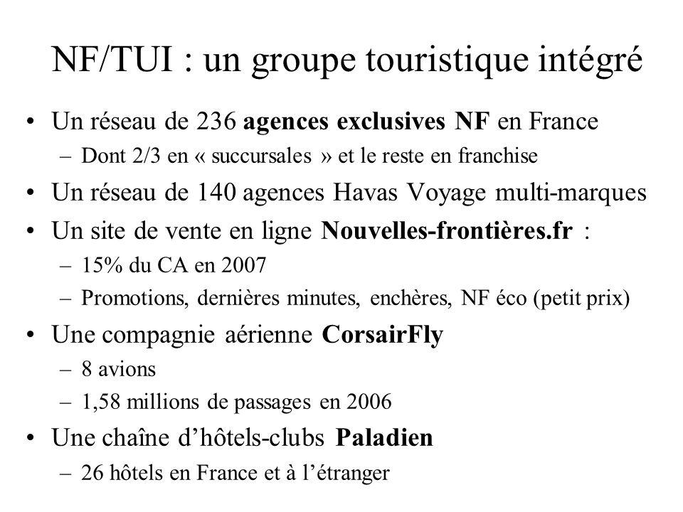 Le groupe TUI Travel en quelques chiffres Données financières: –15,8 milliards de CA –23,7 millions de bénéfices avant impôt TUI en France (Groupe NF+ TUI France) en 2006 –1,57 millions de clients (-6%) Environ, 80% des ventes en agence –CA = 1,183 milliards deuros (en stagnation) Due à une politique de prix agressive –Résultat opérationnel : -30 millions Pertes dues à des surcapacités (vols aériens) Mais annonce dun retour à des résultats positifs pour 2008 – Malgré un recul de 6% des ventes sur le premier trimestre 2008