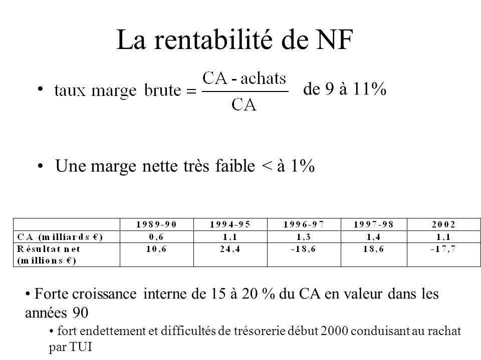 La rentabilité de NF de 9 à 11% Une marge nette très faible < à 1% Forte croissance interne de 15 à 20 % du CA en valeur dans les années 90 fort endet