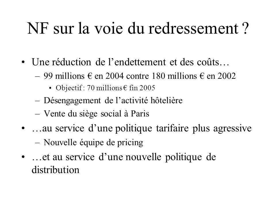 NF sur la voie du redressement ? Une réduction de lendettement et des coûts… –99 millions en 2004 contre 180 millions en 2002 Objectif : 70 millions f