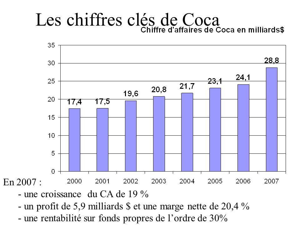 Les chiffres clés de Coca En 2007 : - une croissance du CA de 19 % - un profit de 5,9 milliards $ et une marge nette de 20,4 % - une rentabilité sur fonds propres de lordre de 30%