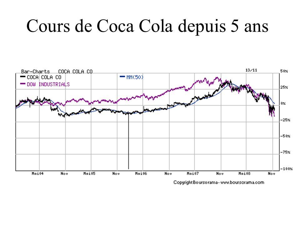 Cours de Coca Cola depuis 5 ans