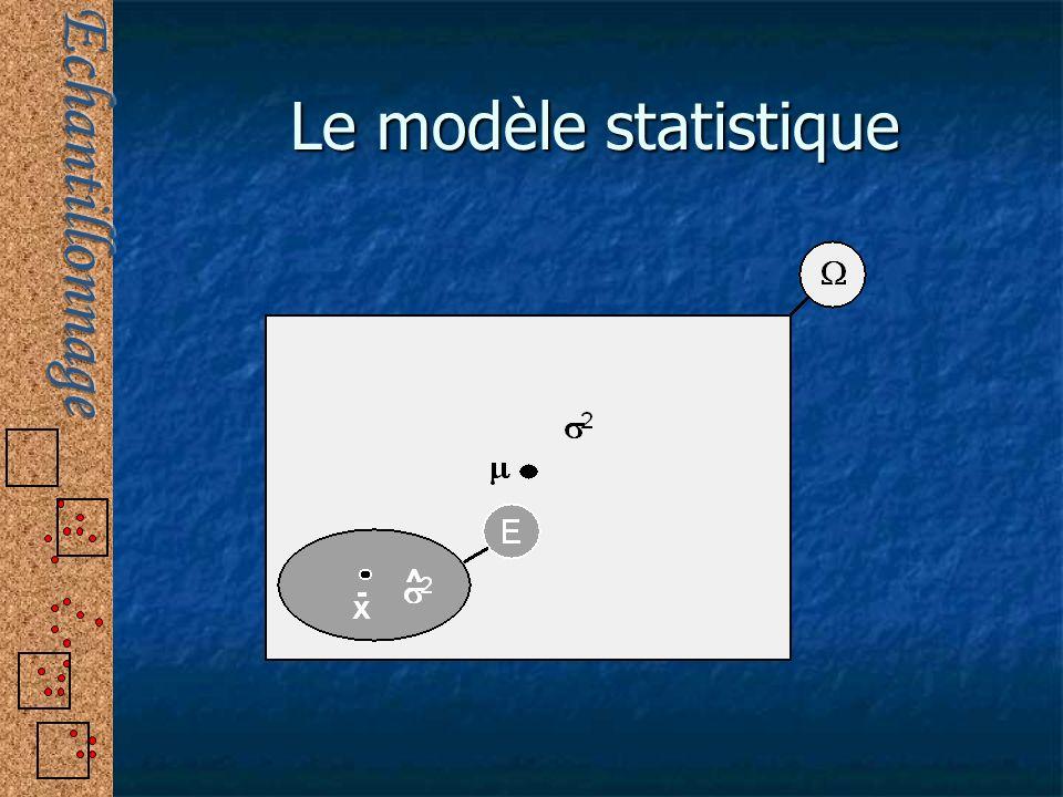 Le modèle statistique