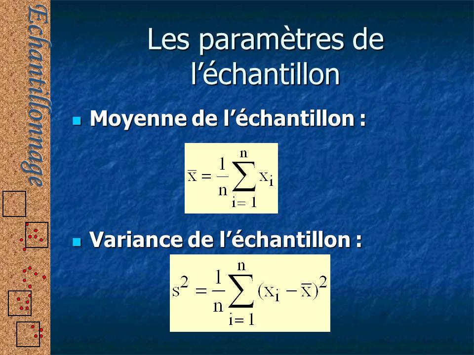 Les paramètres de léchantillon Moyenne de léchantillon : Moyenne de léchantillon : Variance de léchantillon : Variance de léchantillon :