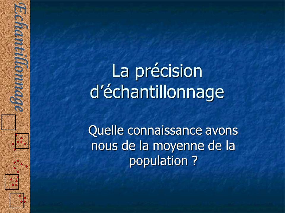 La précision déchantillonnage Quelle connaissance avons nous de la moyenne de la population ?