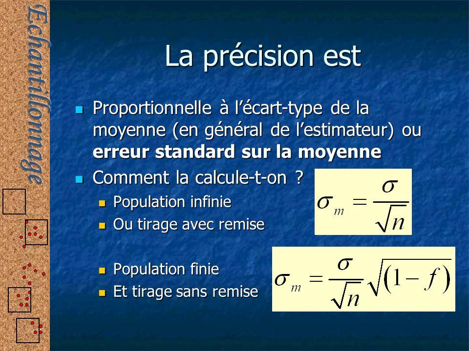 La précision est Proportionnelle à lécart-type de la moyenne (en général de lestimateur) ou erreur standard sur la moyenne Proportionnelle à lécart-ty
