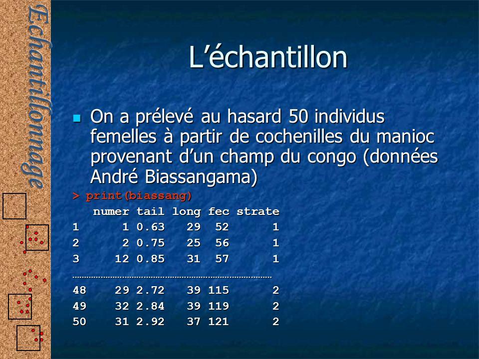 Léchantillon On a prélevé au hasard 50 individus femelles à partir de cochenilles du manioc provenant dun champ du congo (données André Biassangama) O