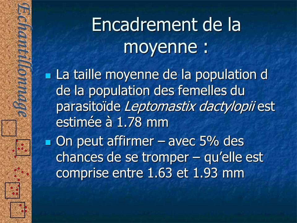 Encadrement de la moyenne : La taille moyenne de la population d de la population des femelles du parasitoïde Leptomastix dactylopii est estimée à 1.7