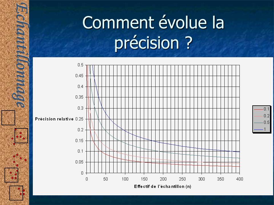 Comment évolue la précision ?