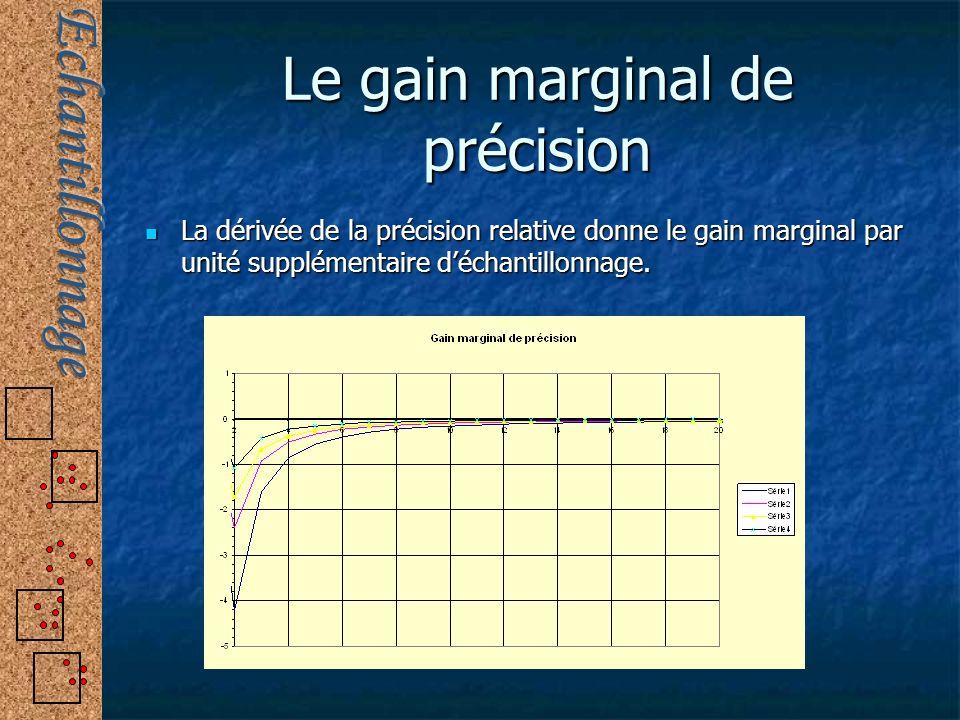 Le gain marginal de précision La dérivée de la précision relative donne le gain marginal par unité supplémentaire déchantillonnage. La dérivée de la p