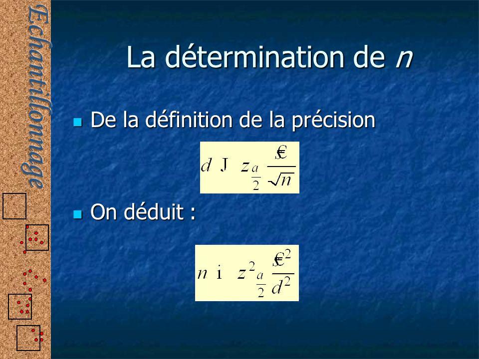 La détermination de n De la définition de la précision De la définition de la précision On déduit : On déduit :