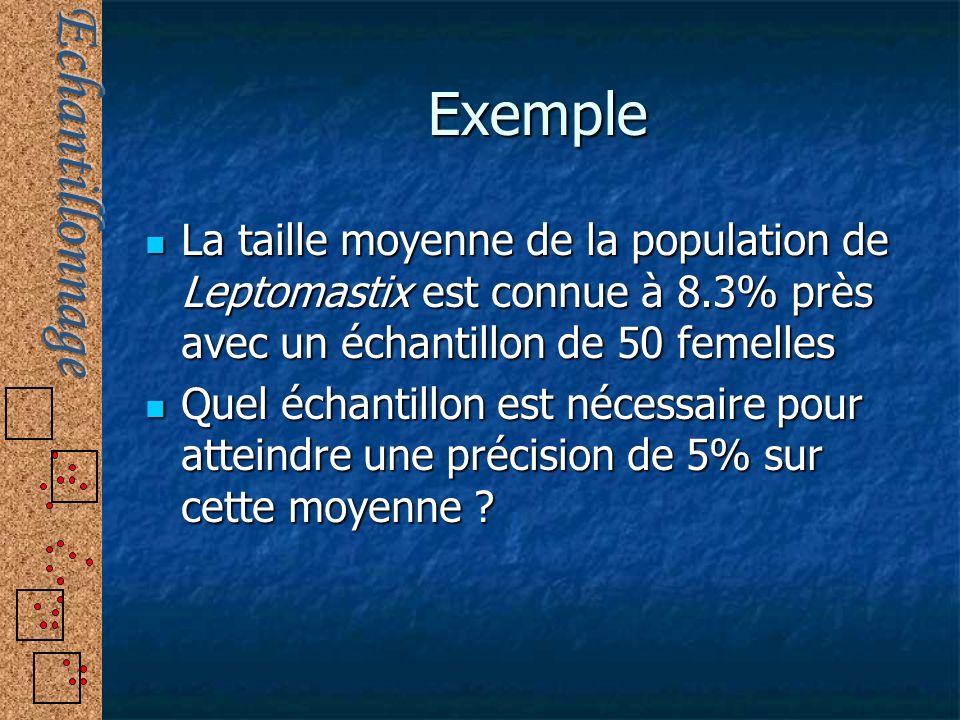 Exemple La taille moyenne de la population de Leptomastix est connue à 8.3% près avec un échantillon de 50 femelles La taille moyenne de la population