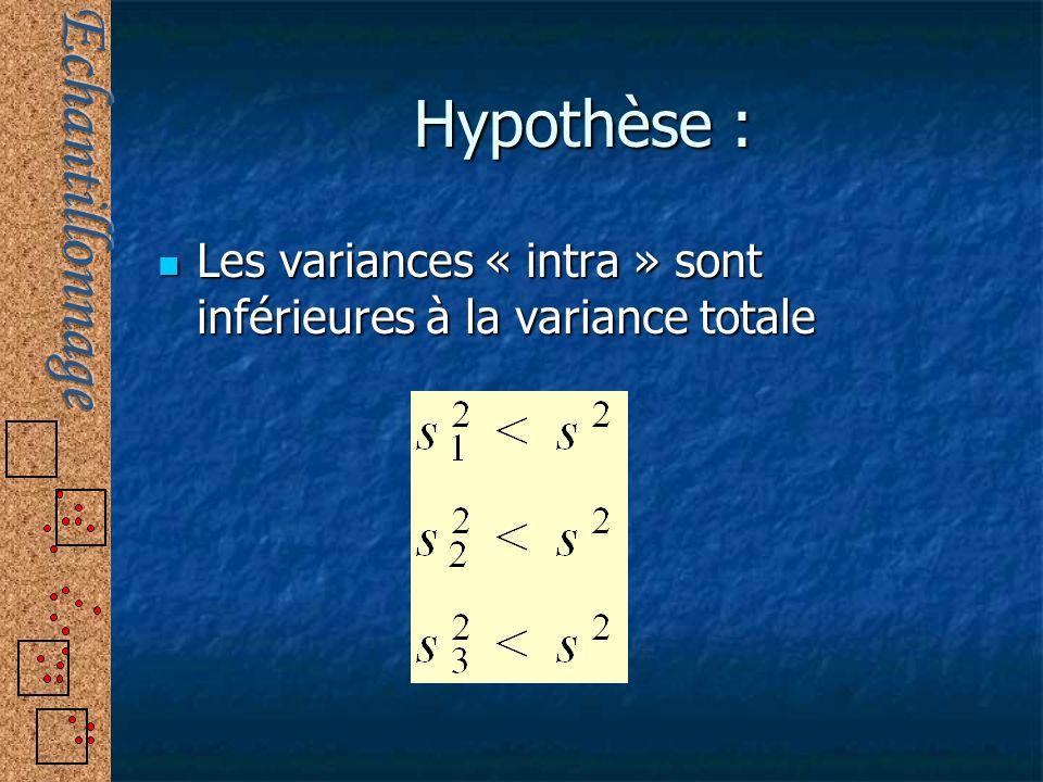 Hypothèse : Les variances « intra » sont inférieures à la variance totale Les variances « intra » sont inférieures à la variance totale