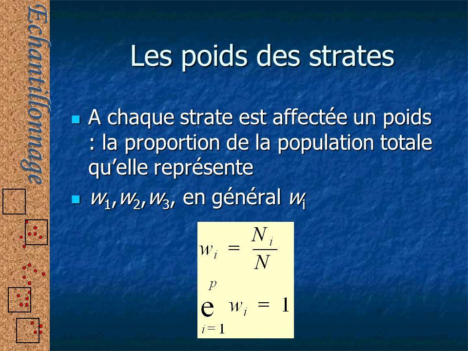 Les poids des strates A chaque strate est affectée un poids : la proportion de la population totale quelle représente A chaque strate est affectée un