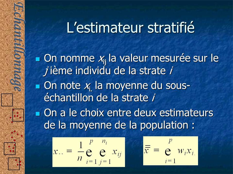 Lestimateur stratifié On nomme x ij la valeur mesurée sur le j ième individu de la strate i On nomme x ij la valeur mesurée sur le j ième individu de