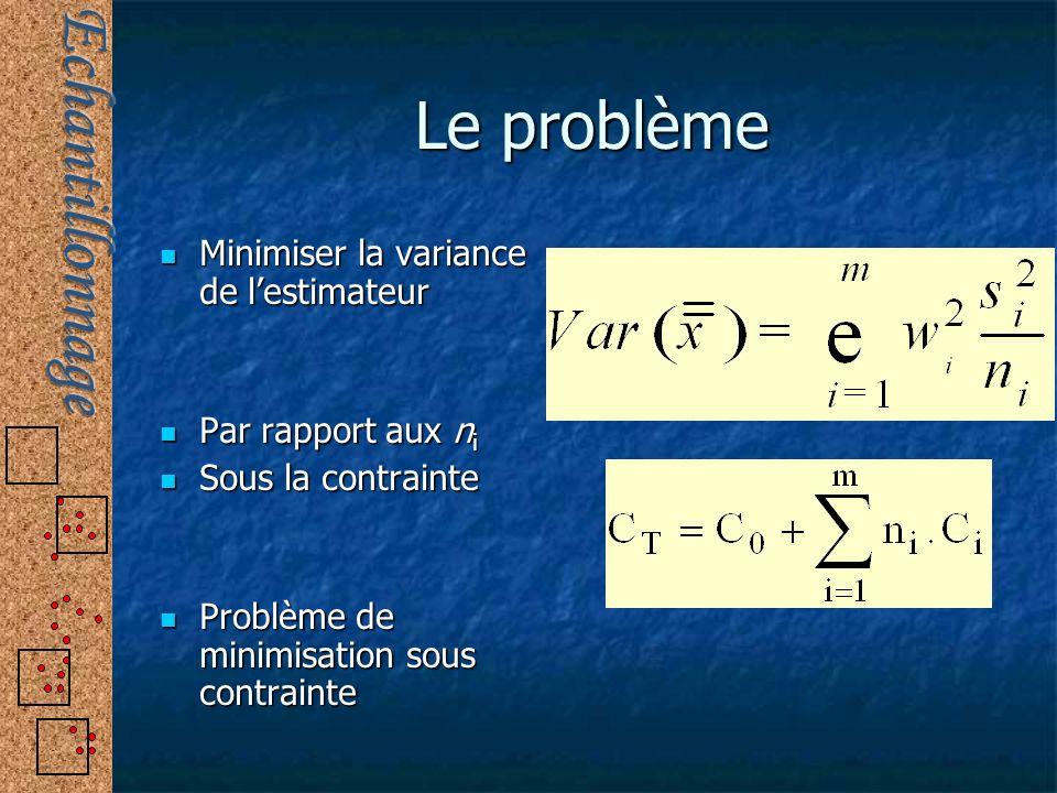 Le problème Minimiser la variance de lestimateur Minimiser la variance de lestimateur Par rapport aux n i Par rapport aux n i Sous la contrainte Sous