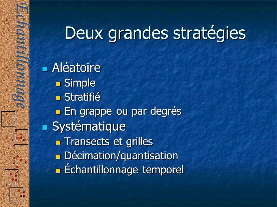 Deux grandes stratégies Aléatoire Aléatoire Simple Simple Stratifié Stratifié En grappe ou par degrés En grappe ou par degrés Systématique Systématiqu