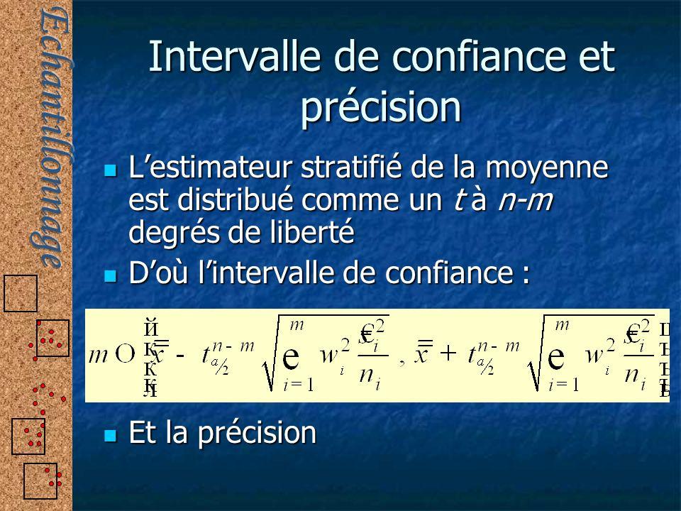Intervalle de confiance et précision Lestimateur stratifié de la moyenne est distribué comme un t à n-m degrés de liberté Lestimateur stratifié de la