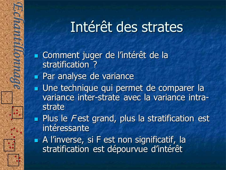 Intérêt des strates Comment juger de lintérêt de la stratification ? Comment juger de lintérêt de la stratification ? Par analyse de variance Par anal