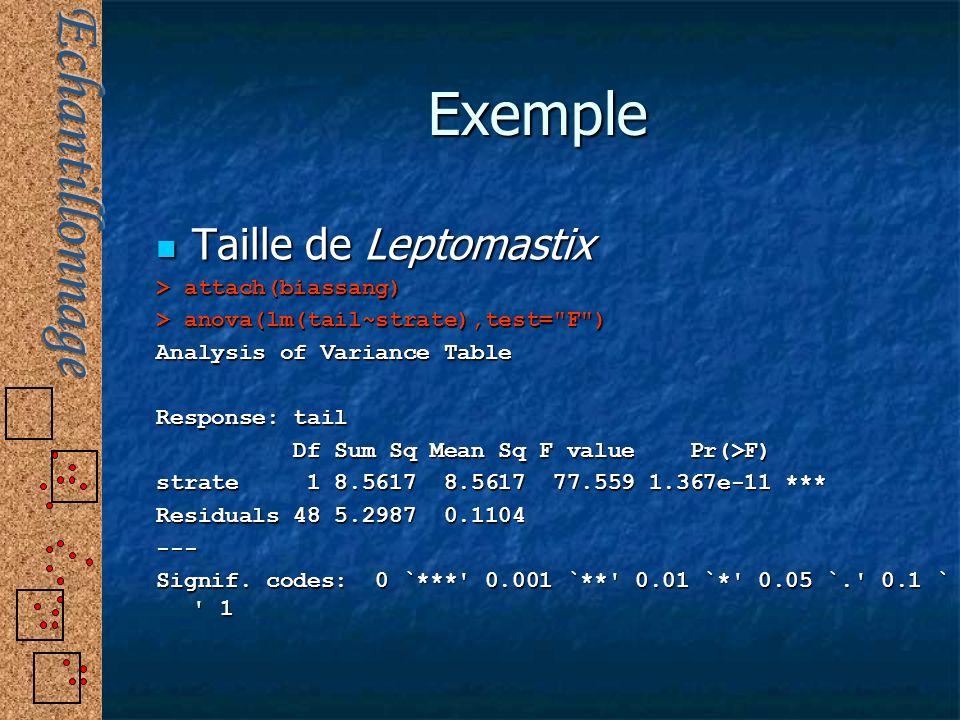 Exemple Taille de Leptomastix Taille de Leptomastix > attach(biassang) > anova(lm(tail~strate),test=