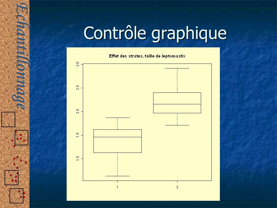 Contrôle graphique
