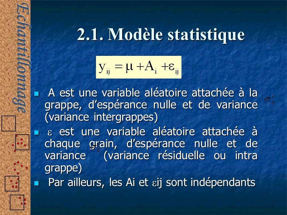 A est une variable aléatoire attachée à la grappe, despérance nulle et de variance (variance intergrappes) A est une variable aléatoire attachée à la