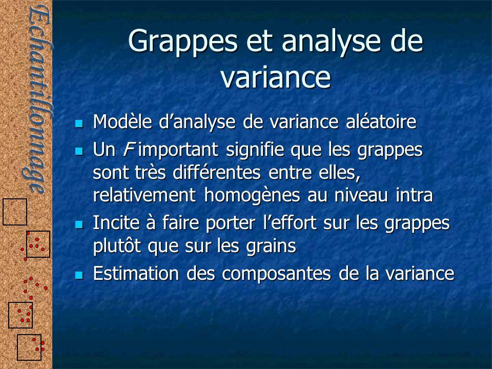 Grappes et analyse de variance Modèle danalyse de variance aléatoire Modèle danalyse de variance aléatoire Un F important signifie que les grappes son