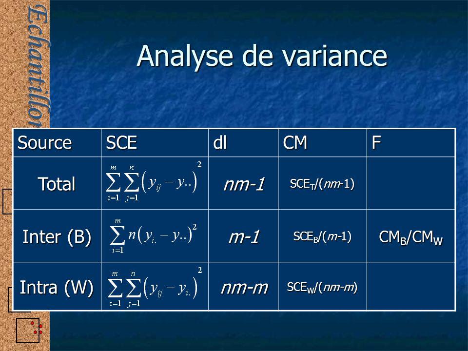 Analyse de variance SourceSCEdlCMF Totalnm-1 SCE T /(nm-1) Inter (B) m-1 SCE B /(m-1) CM B /CM W Intra (W) nm-m SCE W /(nm-m)