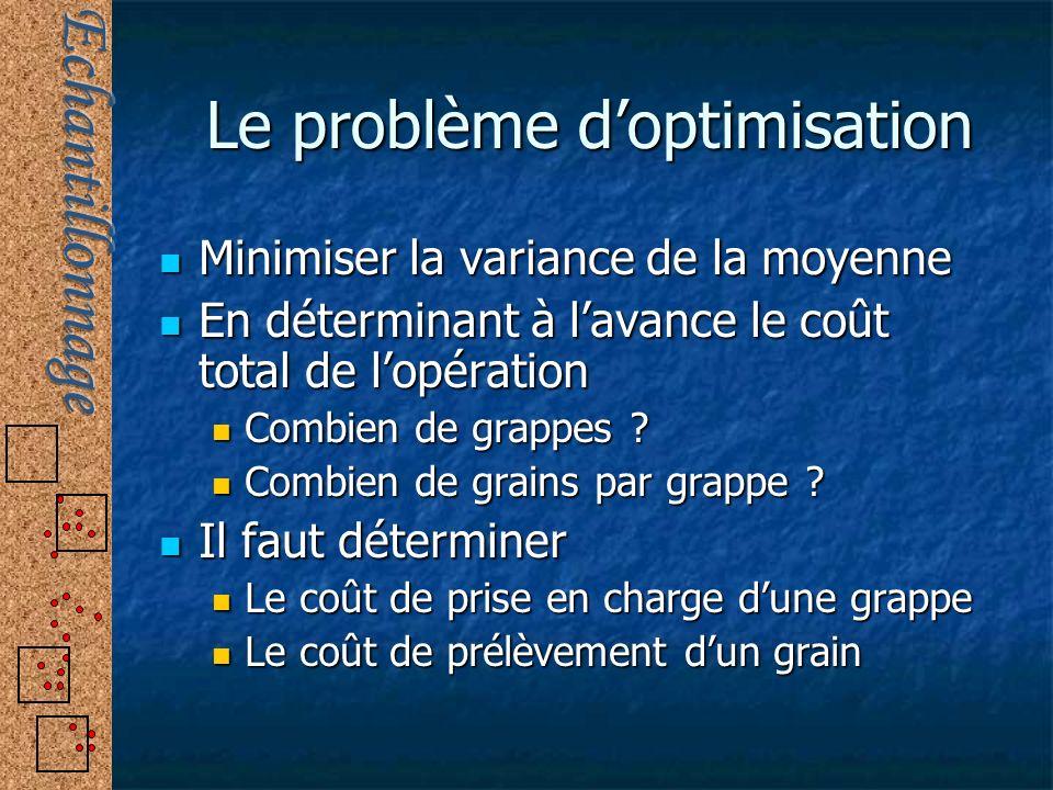 Le problème doptimisation Minimiser la variance de la moyenne Minimiser la variance de la moyenne En déterminant à lavance le coût total de lopération