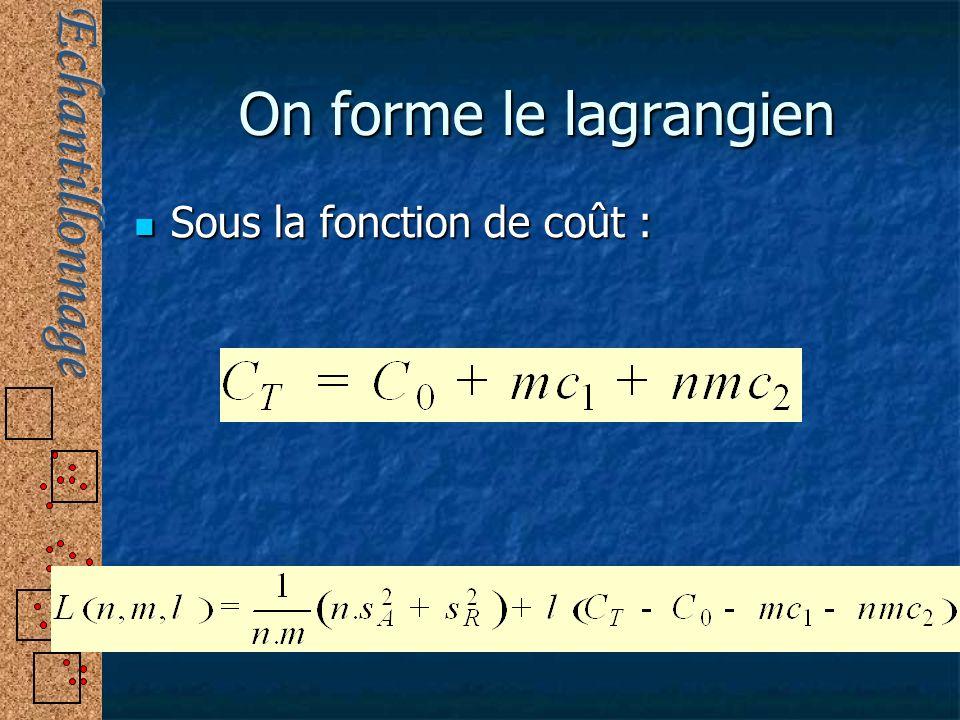 On forme le lagrangien Sous la fonction de coût : Sous la fonction de coût :