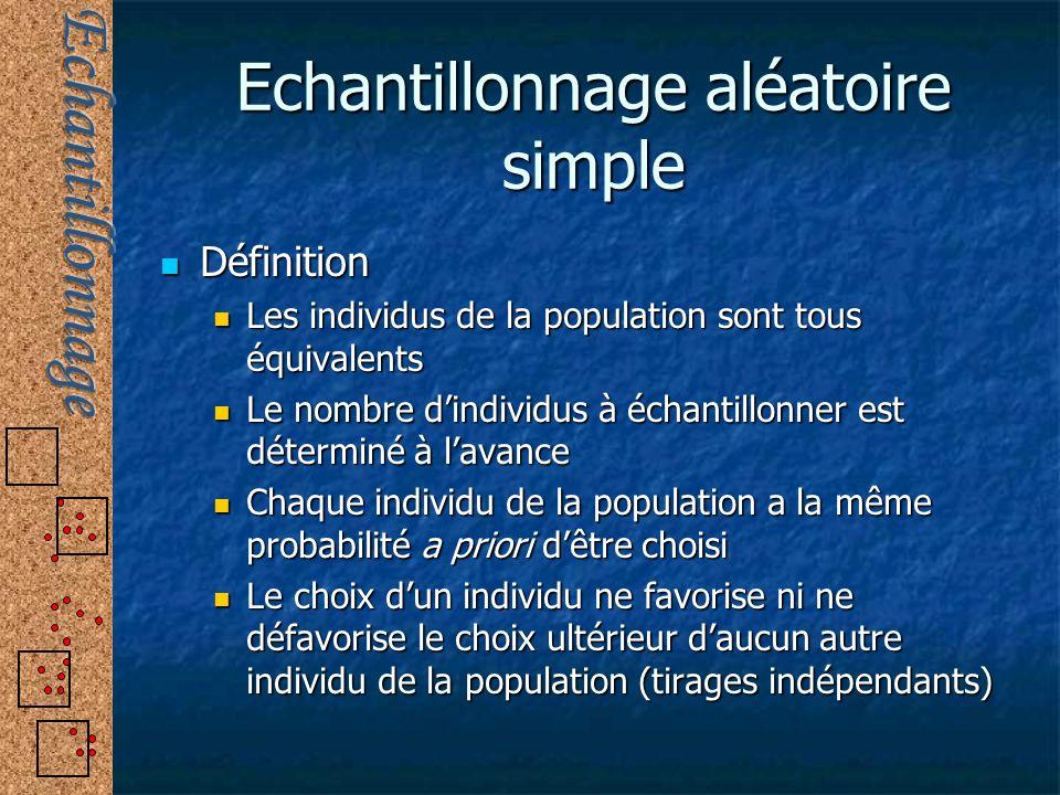 Echantillonnage aléatoire simple Définition Définition Les individus de la population sont tous équivalents Les individus de la population sont tous é