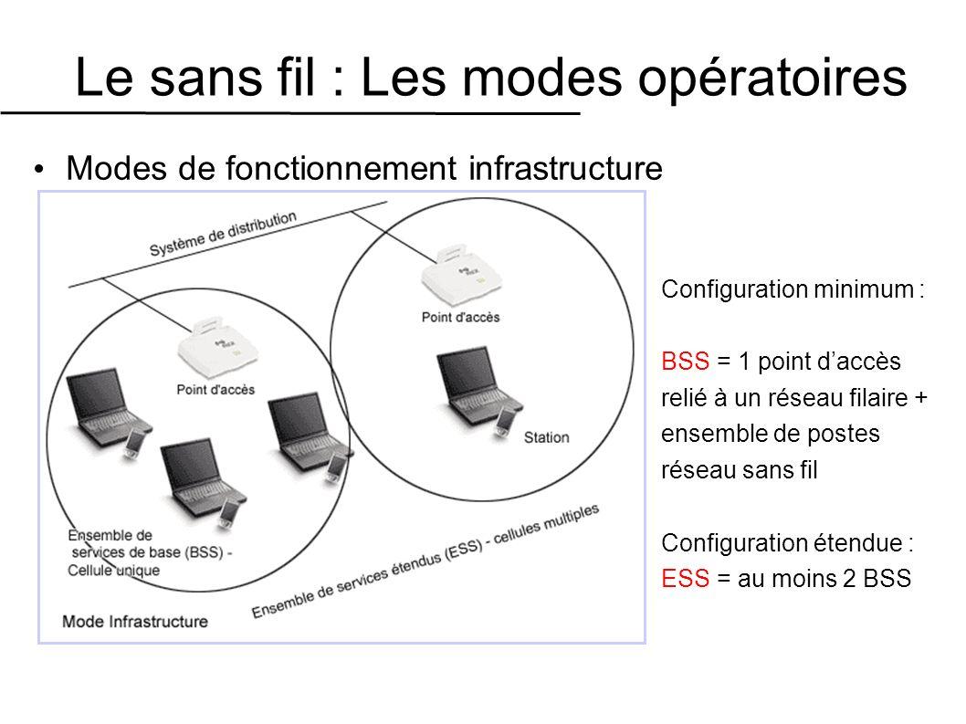 Le sans fil : Les modes opératoires Modes de fonctionnement infrastructure Configuration minimum : BSS = 1 point daccès relié à un réseau filaire + ensemble de postes réseau sans fil Configuration étendue : ESS = au moins 2 BSS