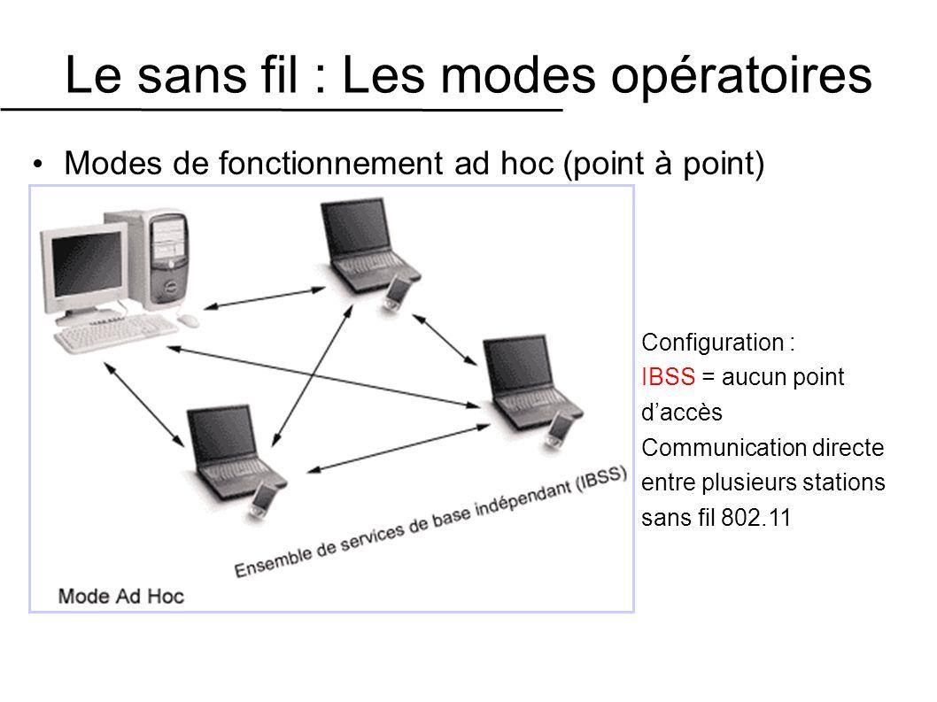 Le sans fil : Les modes opératoires Modes de fonctionnement ad hoc (point à point) Configuration : IBSS = aucun point daccès Communication directe entre plusieurs stations sans fil 802.11