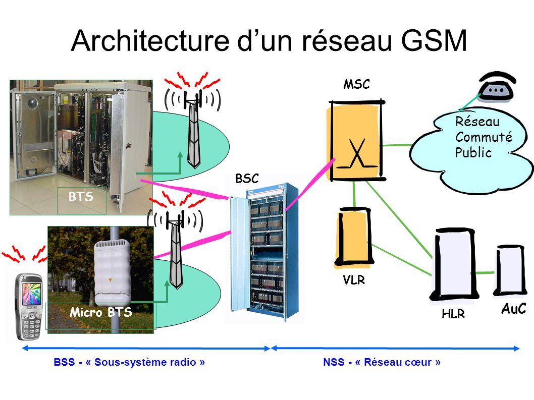 Architecture dun réseau GSM BSS . NSS .