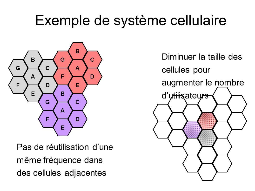 Exemple de système cellulaire G B A C F E D G B A C F E D G B A C F E D Pas de réutilisation dune même fréquence dans des cellules adjacentes Diminuer la taille des cellules pour augmenter le nombre dutilisateurs