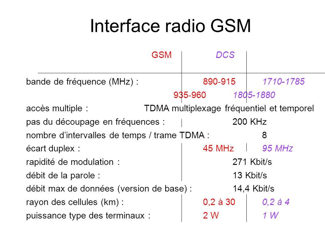 Interface radio GSM GSM DCS bande de fréquence (MHz) :890-9151710-1785 935-9601805-1880 accès multiple :TDMA multiplexage fréquentiel et temporel pas du découpage en fréquences :200 KHz nombre dintervalles de temps / trame TDMA : 8 écart duplex :45 MHz95 MHz rapidité de modulation :271 Kbit/s débit de la parole :13 Kbit/s débit max de données (version de base) :14,4 Kbit/s rayon des cellules (km) :0,2 à 300,2 à 4 puissance type des terminaux :2 W1 W