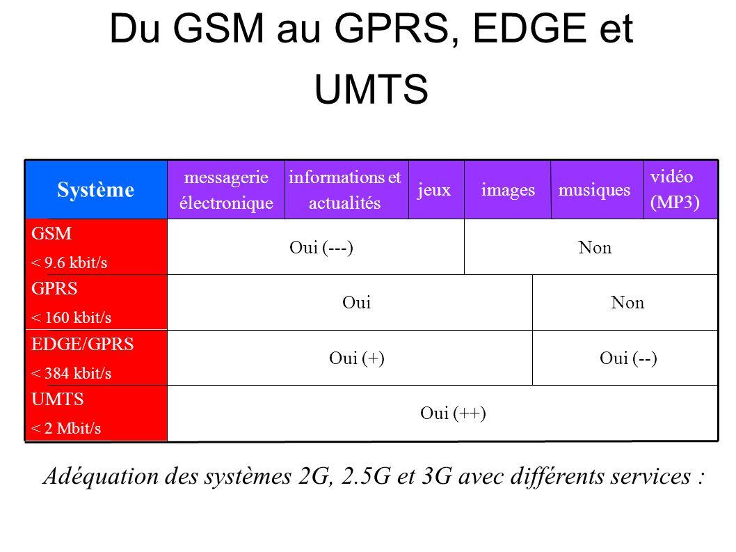 Du GSM au GPRS, EDGE et UMTS Adéquation des systèmes 2G, 2.5G et 3G avec différents services : Non images Oui (++) UMTS < 2 Mbit/s Oui (--)Oui (+) EDGE/GPRS < 384 kbit/s NonOui GPRS < 160 kbit/s Oui (---) GSM < 9.6 kbit/s vidéo (MP3) musiquesjeux informations et actualités messagerie électronique Système