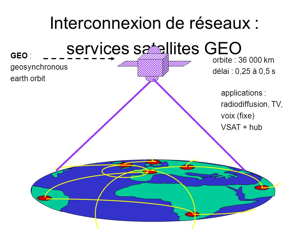 Interconnexion de réseaux : services satellites GEO GEO : geosynchronous earth orbit orbite : 36 000 km délai : 0,25 à 0,5 s applications : radiodiffusion, TV, voix (fixe) VSAT + hub