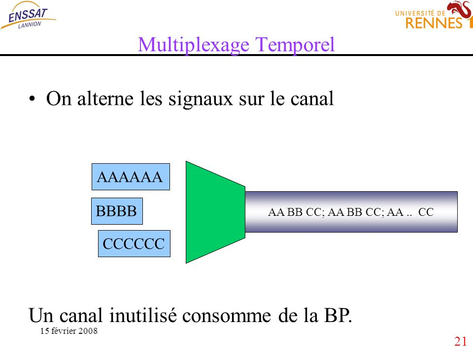 21 15 février 2008 Multiplexage Temporel On alterne les signaux sur le canal AA BB CC; AA BB CC; AA.. CC AAAAAA BBBB CCCCCC Un canal inutilisé consomm