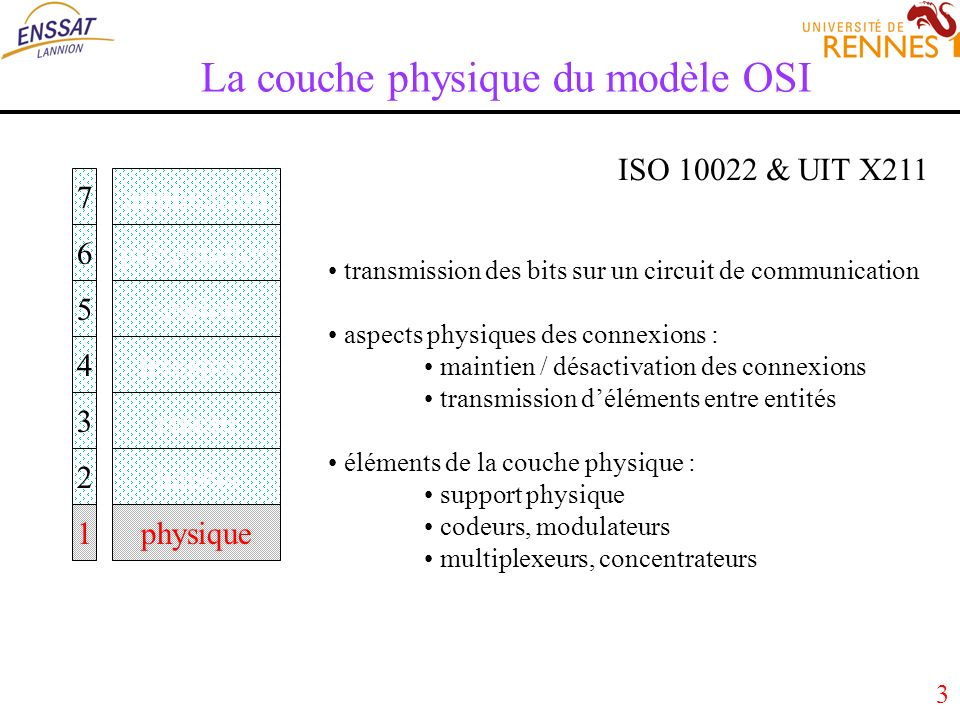 104 Spectre électromagnétique, supports appropriés et gammes dondes associées 16 -> 20 KHz :ondes sonores parole, chantair 20 -> 100 KHz :ultrasons télécommande paires métalliques, air 30 -> 300 KHz :grandes ondes radio paires métalliques, air 0,3 -> 3 MHz : ondes moyennes radio coaxial, faisceau hertzien 3 -> 30 MHz : ondes courtes radio coaxial, faisceau hertzien 30 -> 300 MHz :hyperfréquences TV, télécoms espace, coaxial 0,3 -> 3 GHz : ondes radioélectriques radio, radar, télécoms espace, coaxial 3 GHz -> 3 THz : micro-ondes radio, radar, télécoms espace, coaxial 3 -> 400 THz : ondes infra-rouges optique, télécoms espace 400 -> 800 THz : lumière visible optique, télécoms fibre optique, espace 800 -> 3*10 3 THz : ultraviolet optique espace 10 6 THz : rayons X médecine, mécanique air, eau, métaux <3*10 8 THz : rayons gamma nucléaire air, eau, métaux