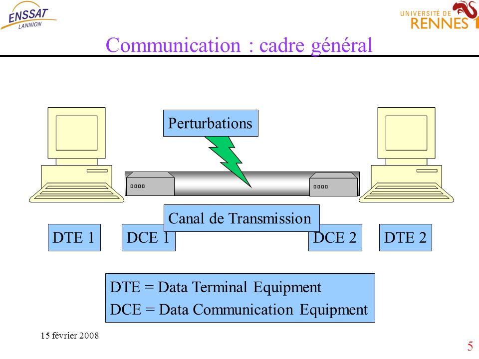 6 15 février 2008 Nature des Informations pendant la communication DTE 1DTE 2 DCE 1DCE 2 Canal de Transmission 0 101 Numérique 0 101 0 101 Analogique