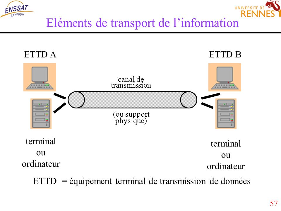 57 Eléments de transport de linformation ETTD AETTD B canal de transmission (ou support physique) terminal ou ordinateur terminal ou ordinateur ETTD =