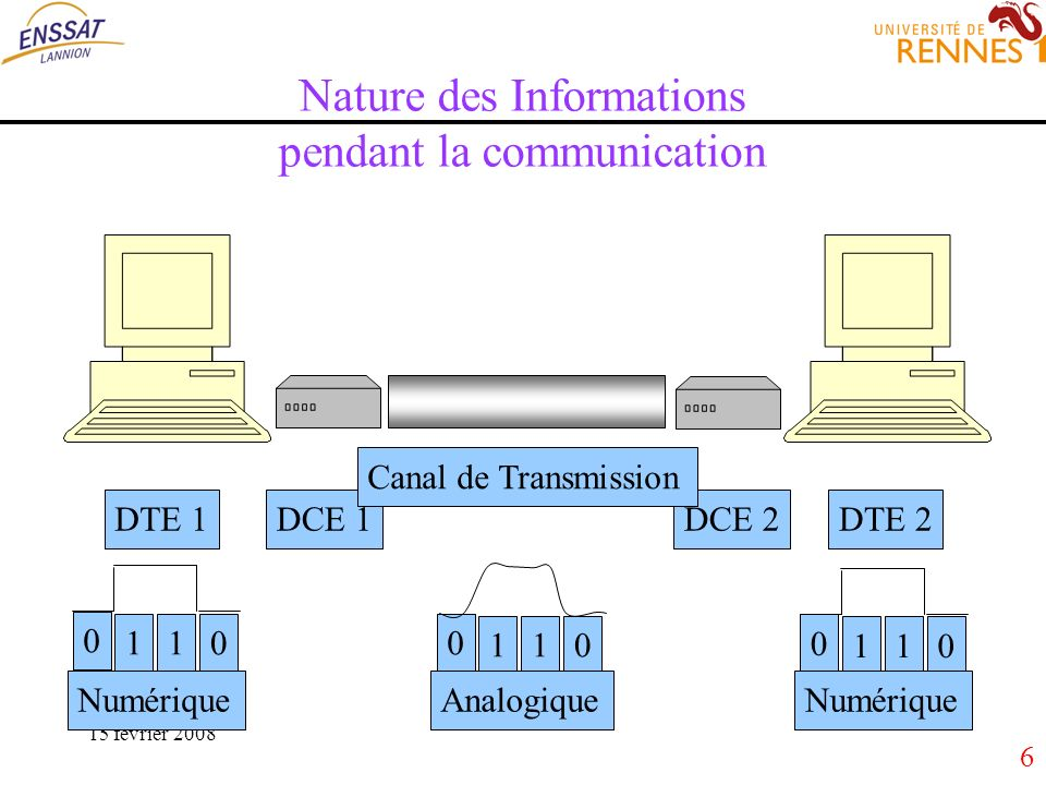 47 Transmissions numériques Un signal en bande de base (BdB) ne subit pas de transposition, lETCD est un simple codeur (codeur BdB).