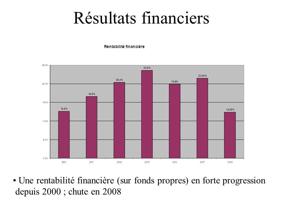 Résultats financiers Une rentabilité financière (sur fonds propres) en forte progression depuis 2000 ; chute en 2008