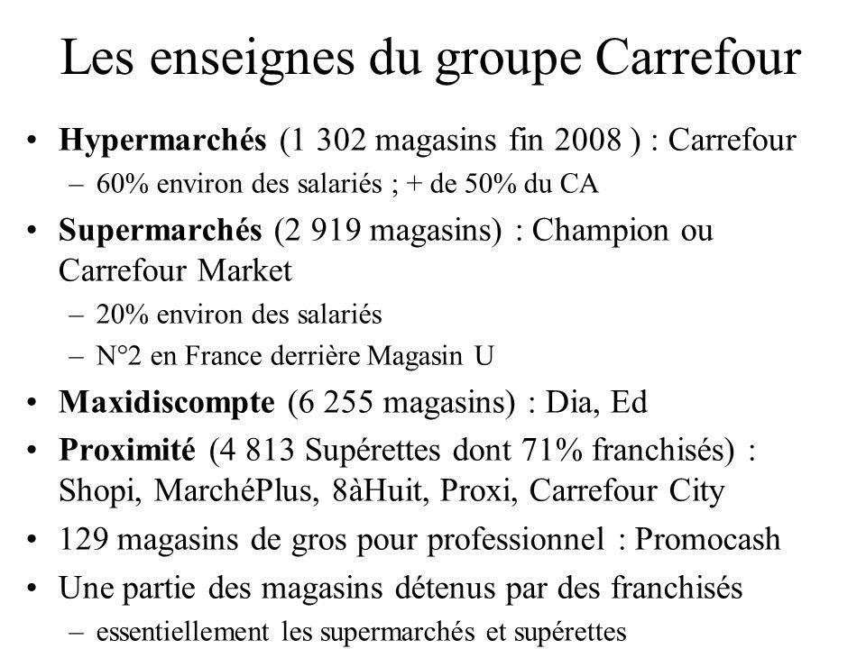 Les enseignes du groupe Carrefour Hypermarchés (1 302 magasins fin 2008 ) : Carrefour –60% environ des salariés ; + de 50% du CA Supermarchés (2 919 m