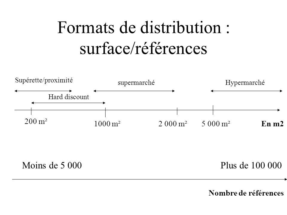 Formats de distribution : surface/références En m2 Supérette/proximité Hard discount supermarchéHypermarché 1000 m²2 000 m²5 000 m² 200 m² Plus de 100