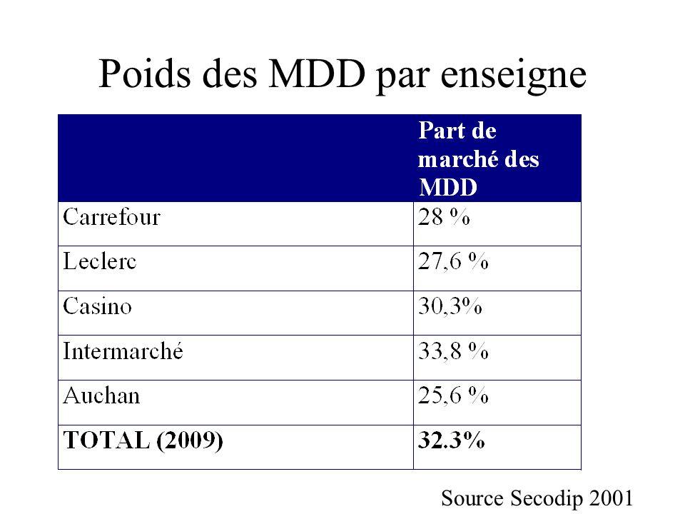 Poids des MDD par enseigne Source Secodip 2001