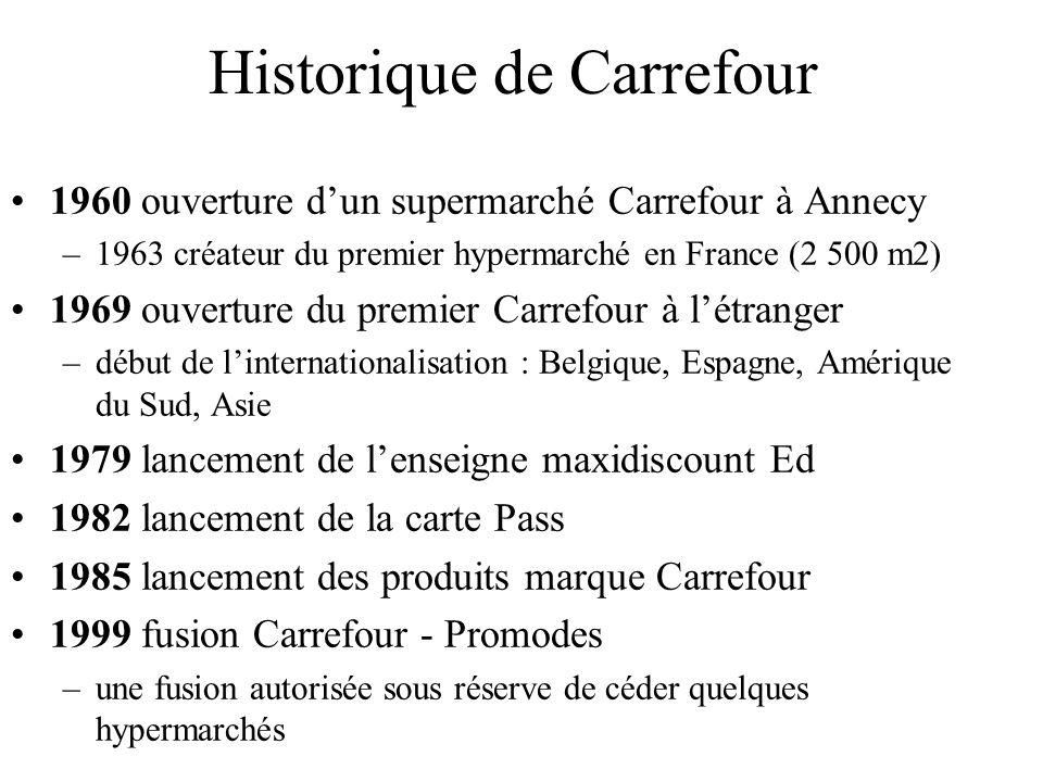 Carrefour après fusion -Synergie de la fusion estimée à plus d1 milliards en 2002, dont -70 % sur lamélioration des conditions dachat, les gains logistiques, lefficacité commerciale et les progressions de chiffre daffaires réalisé au mètre carré -15% sur la réduction des coûts de communication et de marketing -15 % sur les frais généraux -Principaux actionnaires Carrefour -13% famille Halley : fondateur en 1961 du groupe Promodes -10,7% fond dinvestissement Blue Capital contrôlé par le groupe Arnaud et Colony Capital -1% salariés de lentreprise -Le reste correspond à du capital flottant -Des rumeurs fréquentes de rachat par des groupes étrangers (WalMart)