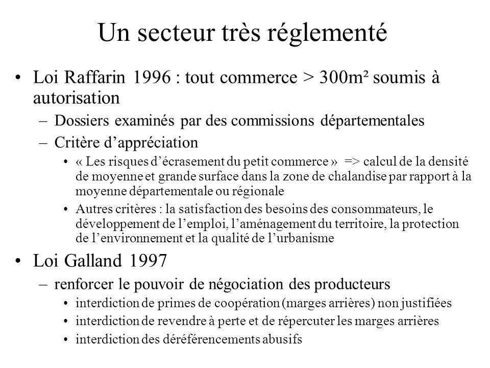 Un secteur très réglementé Loi Raffarin 1996 : tout commerce > 300m² soumis à autorisation –Dossiers examinés par des commissions départementales –Cri