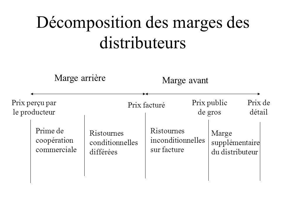 Décomposition des marges des distributeurs Marge arrière Marge avant Prime de coopération commerciale Ristournes conditionnelles différées Ristournes